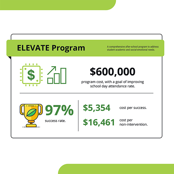 ELEVATE Return on Investment